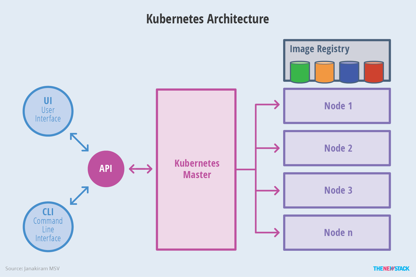 Figure 2: Kubernetes breaks down into multiple architectural components.