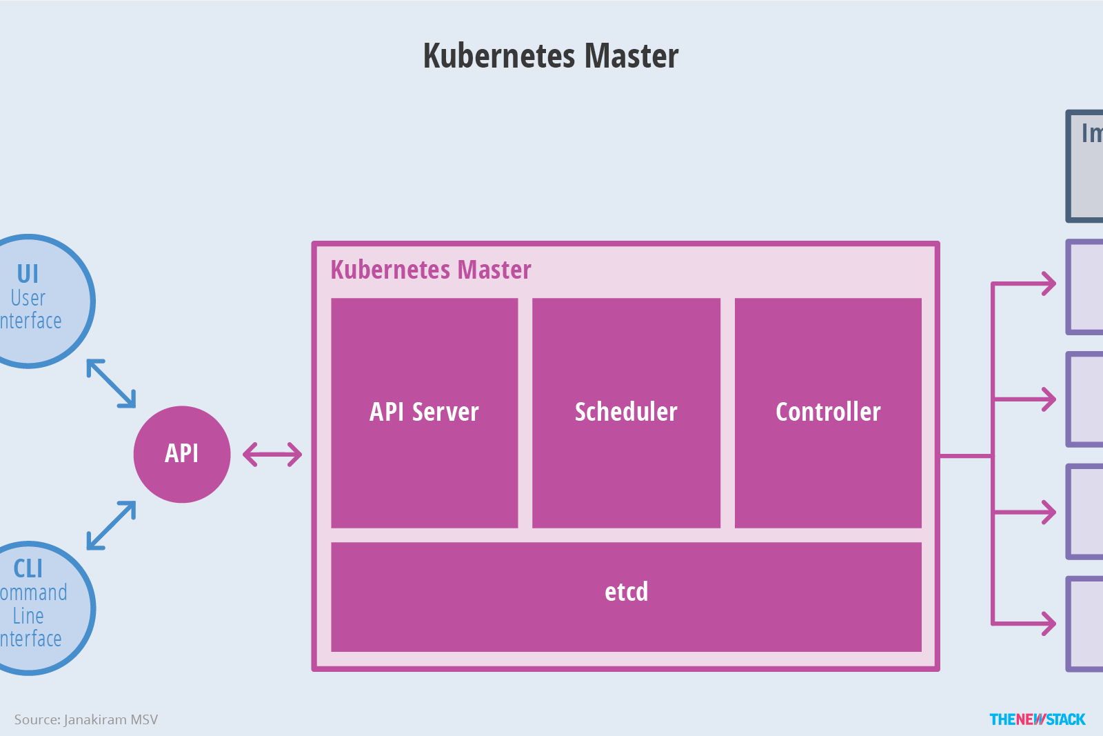 Figure 3: The master is responsible for exposing the API, scheduling the deployments and managing the overall cluster.
