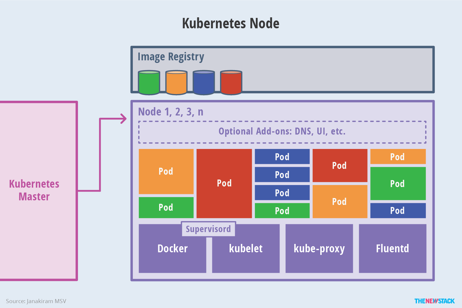 Figure 4: Nodes expose compute, networking and storage resources to applications.