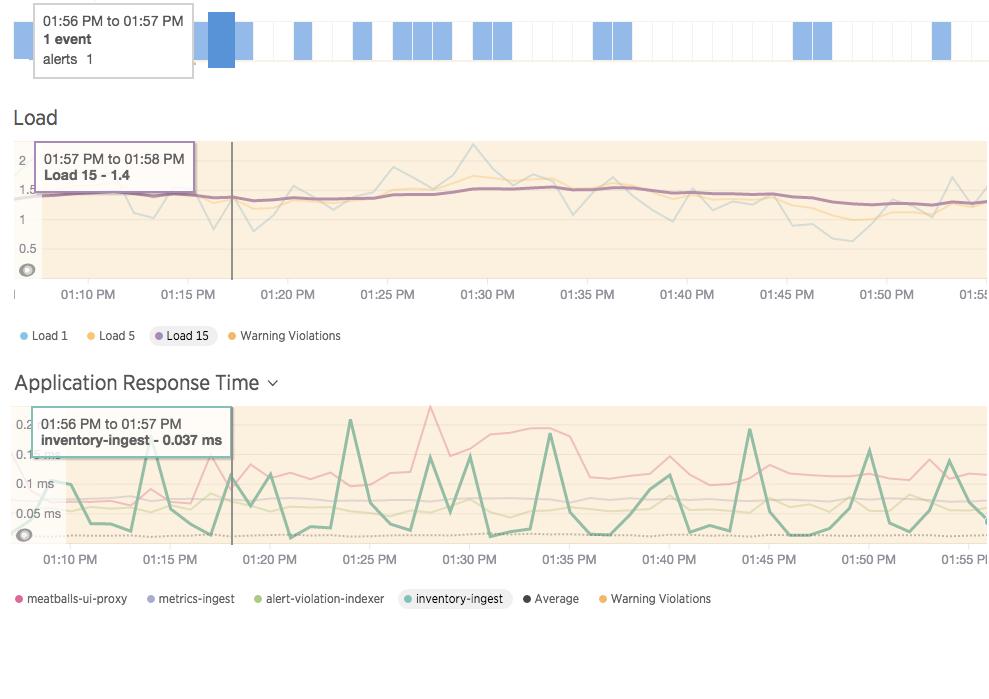 https://www.dropbox.com/sh/ro937hv44dwq5qf/AABA-8xGsSCnjjJgewoWiX2ia/New%20Relic%20Infrastructure?dl=0&preview=APM+Correlation.png