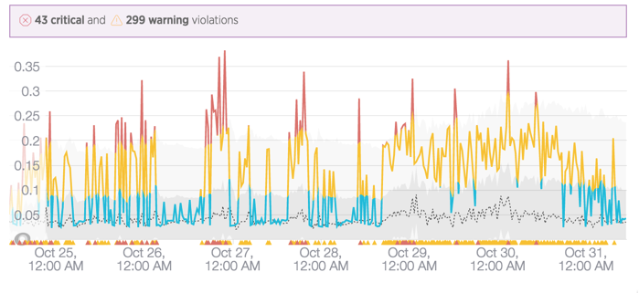 https://www.dropbox.com/sh/ro937hv44dwq5qf/AAAm6pybN77AT-KEd5ZCmTbMa/Baseline%20Alerting?dl=0&preview=New+Relic+Dynamic+Baseline_03.png