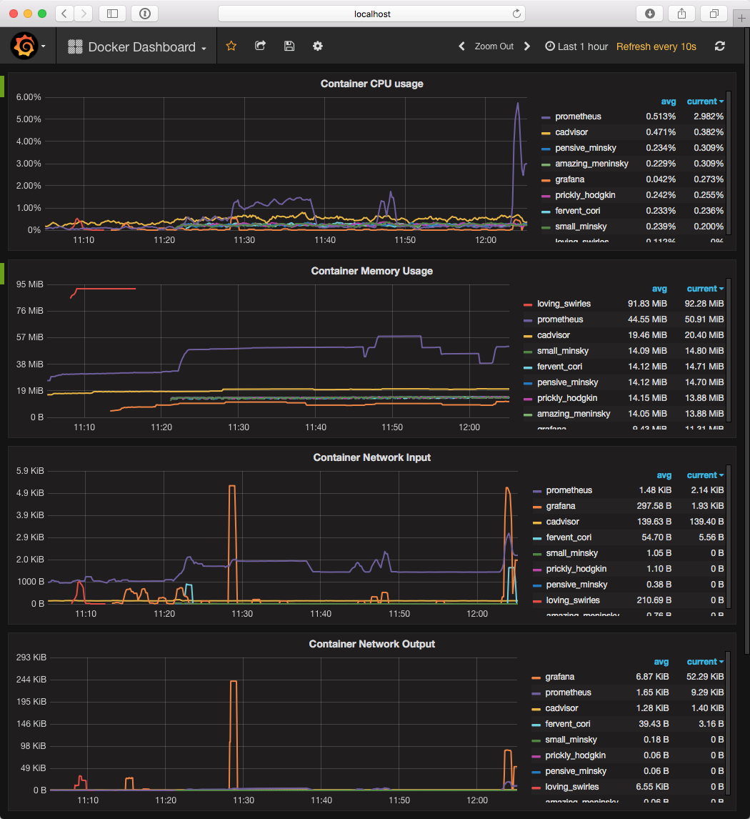 Tools and Processes for Monitoring Containers - The New Stack