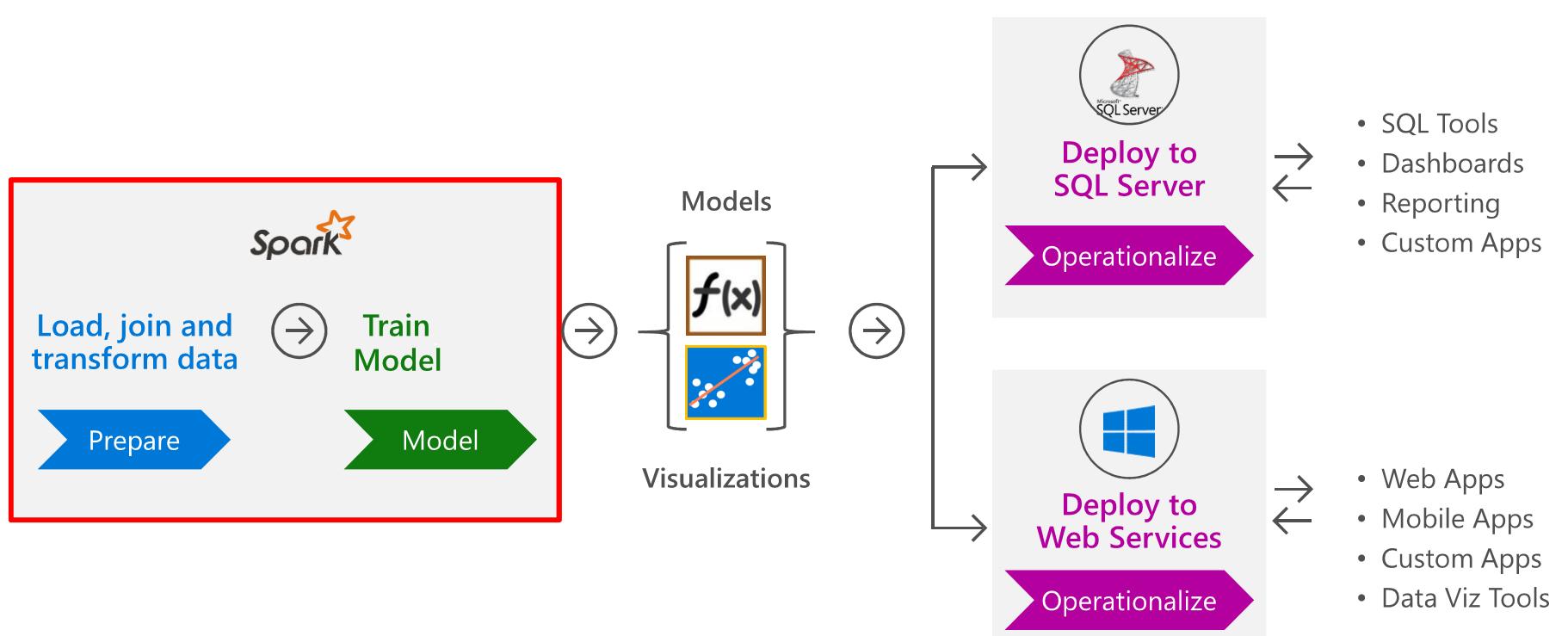 develop-in-spark-deploy-to-sql-server-or-web-services