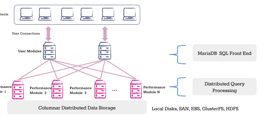 MariaDB ColumnStore Adds Simultaneous Analytics, Transactional